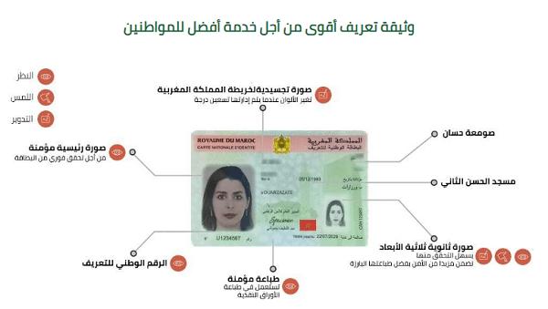 تجديد بطاقة التعريف الوطنية